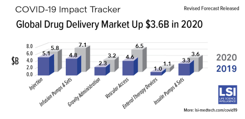Global Drug Delivery Market Sees Massive Growth in 2020 Driven by COVID-19 (Graphic: Business Wire)