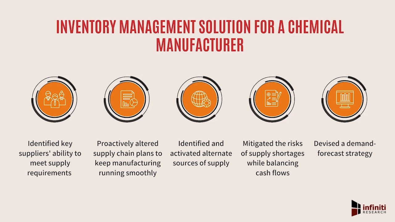 Inventory management solution for a chemical company in Canada