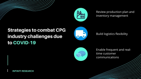 How CPG companies in the US can combat challenges arising from the COVID-19 crisis. (Graphic: Business Wire)