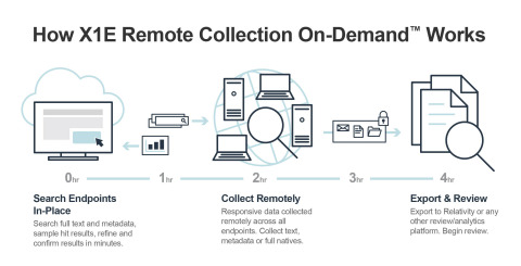 X1 Remote Collection On-Demand Process Overview (Graphic: Business Wire)