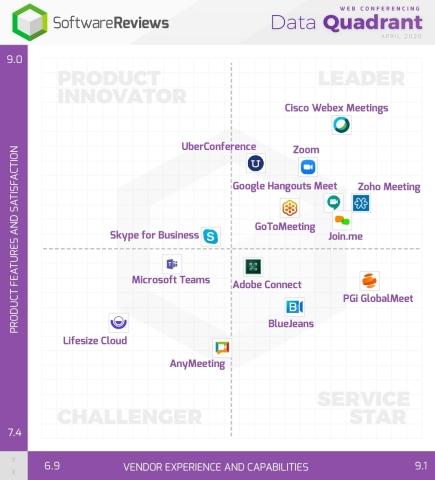 Web Conferencing Data Quadrant (Graphic: Business Wire)