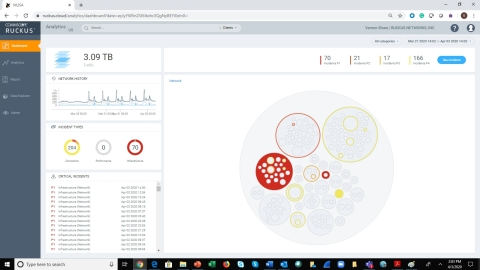 Top-level dashboard for CommScope's RUCKUS Analytics. (Graphic: Business Wire)