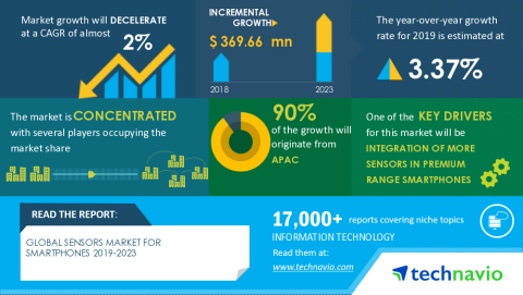 Technavio has announced its latest market research report titled Global Sensors Market for Smartphones 2019-2023 (Graphic: Business Wire)