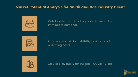 Market potential analysis for an oil and gas company (Graphic: Business Wire)