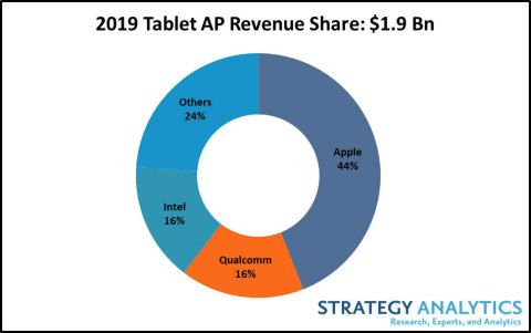 2019 Tablet AP Revenue Share: $1.9 BN (Photo: Business Wire)