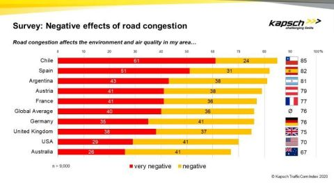 Negative effects of road congestion - Kapsch TrafficCom Index (Graphic: Business Wire)