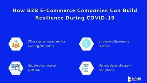 How B2B E-commerce companies can ensure business continuity amidst COVID-19. (Graphic: Business Wire)