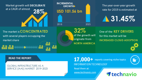 Technavio has announced its latest market research report titled Global Infrastructure as a Service (IaaS) Market 2019-2023 (Graphic: Business Wire)