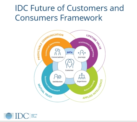 IDC Future of Customers and Consumers Framework (Graphic: Business Wire)