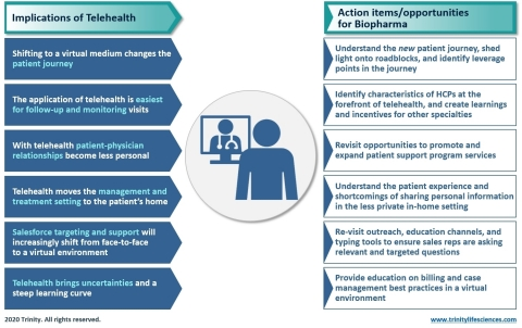 This infographic lists the implications of telehealth and the opportunities for biopharma. (Graphic: Business Wire)