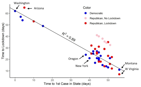 Plot of Days to Lockdown versus Days to First Case in State reveals Influence of Social Learning, Information Cascades, and Political Affiliation of Governor (as of April 15, 2020) (Graphic: Business Wire)