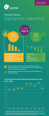 Q1 2020 PFSi by the numbers (Graphic: Business Wire)