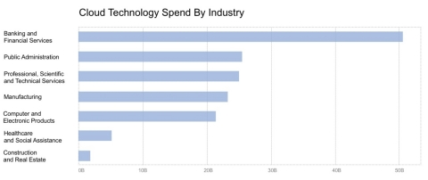 Cloud maturity profiles from HG Insights show that cloud technology investment levels across key industry verticals varies considerably. (Graphic: HG Insights)