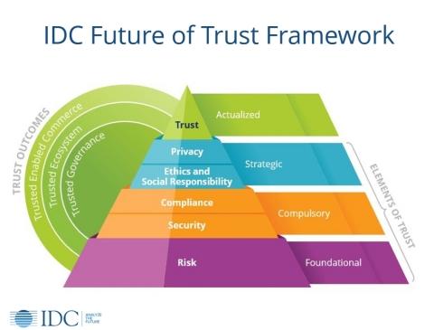 IDC Future of Trust Framework (Photo: Business Wire)