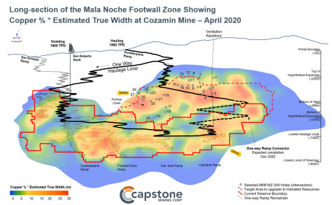 Figure 2 – Long-section of the Mala Noche Footwall Zone Showing Copper % * Estimated True Width (m). The best grade*thickness intercepts lie outside of the current Mineral Reserve. For full details, refer to Capstone's news release of April 23, 2020. (Graphic: Business Wire)