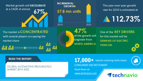 Technavio has announced the latest market research report titled Global Automotive Prognostics Market 2019-2023 (Graphic: Business Wire)