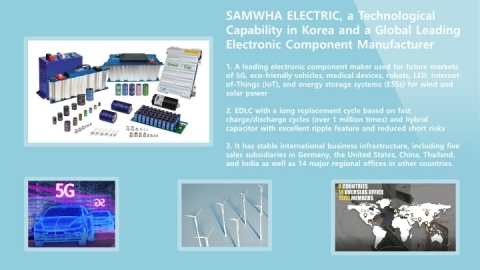 SAMWHA ELECTRIC, a specialty manufacturer of electrolytic capacitors in Korea, attracts attention in the world electronics market by launching a conductive polymer hybrid electrolytic capacitor built on advanced technology. SAMWHA ELECTRIC has been providing the global market with its electric double layer capacitor 'Green-Cap' used for eco-friendly high-valued products, such as 5G, eco-friendly vehicles, medical devices, LED, robots, Internet-of-Things (IoT), and energy storage systems (ESSs) for wind and solar power for many years. Thanks to a long replacement cycle based on fast charge/discharge cycles for over 1 million times, Green-Cap is easy to maintain and it can be used in extreme temperatures. As it does not contain environmentally hazardous substances, it is also easy to treat after use. (Graphic: Business Wire)