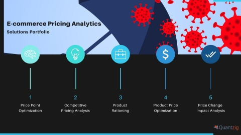 E-commerce Pricing Analytics: Solutions Portfolio (Graphic: Business Wire)