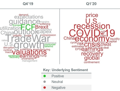 Following a Rebound in Sentiment Last Quarter, COVID-19 Reverses the Course. (Graphic: Business Wire)