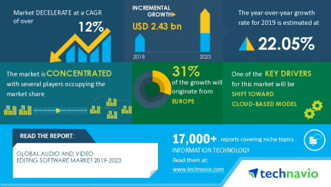 Technavio has announced its latest market research report titled Global Audio and Video Editing Software Market 2019-2023 (Graphic: Business Wire)