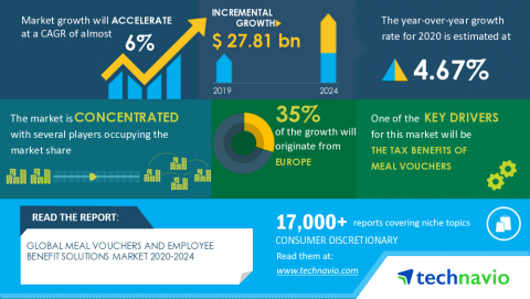 Technavio has announced its latest market research report titled Global Meal Vouchers and Employee Benefit Solutions Market 2020-2024 (Graphic: Business Wire)
