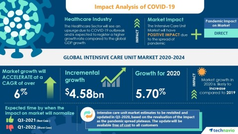 Technavio has announced its latest market research report titled Global Intensive Care Unit Market 2020-2024