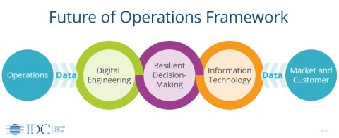IDC Future of Operations Framework (Graphic: Business Wire)