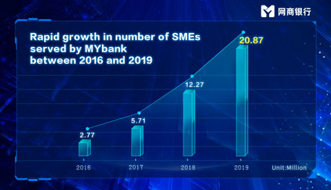 Rapid growth in number of SMEs served by MYbank between 2016 and 2019 (Photo: Business Wire)
