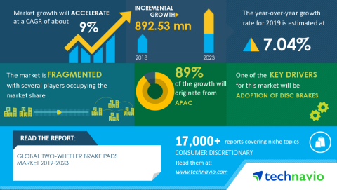 Technavio has announced its latest market research report titled Global Two-wheeler Brake Pads Market 2019-2023 (Graphic: Business Wire)