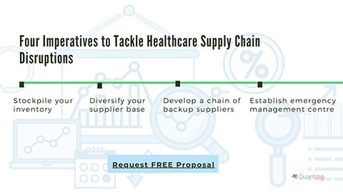 Four Imperatives to Tackle Healthcare Supply Chain Disruptions