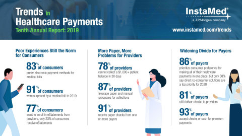 InstaMed releases Trends in Healthcare Payments Annual Report with consumer sentiments strongly advocating for a digital healthcare payment experience even before COVID-19 impacts (Photo: Business Wire)