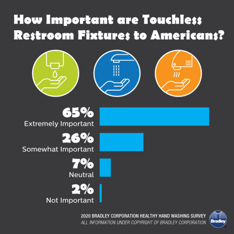 The Covid-19 outbreak has driven up consumer demand for touchless restroom fixtures (Graphic: Business Wire)
