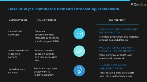 Case Study: E-commerce Demand Forecasting Framework (Graphic: Business Wire)