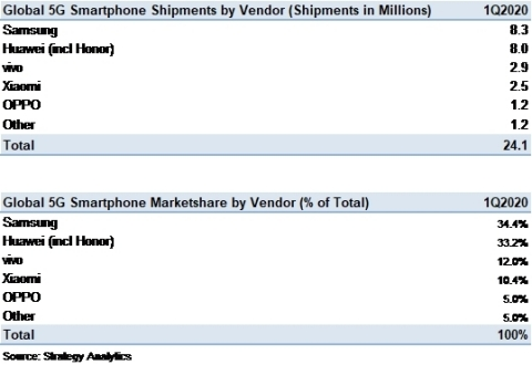 Exhibit 1: Global 5G Smartphone Vendor Shipments and Marketshare in Q1 2020 (Source: Strategy Analytics)