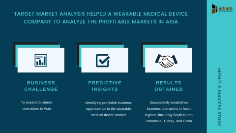 Infiniti's Target Market Analysis Helped a Wearable Medical Device Company to Analyze the Profitable Markets in Asia (Graphic: Business Wire)