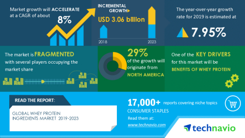 Technavio has announced its latest market research report titled Global Whey Protein Ingredients Market 2019-2023 (Graphic: Business Wire)