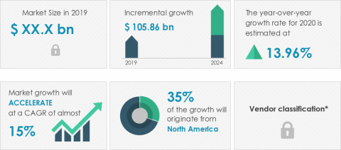 Technavio has announced its latest market research report titled Global Anti-Counterfeit Packaging Market 2020-2024 (Graphic: Business Wire)