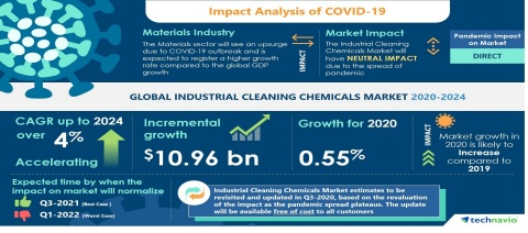 Technavio has announced its latest market research report titled Global Industrial Cleaning Chemicals Market 2020-2024 (Graphic: Business Wire)