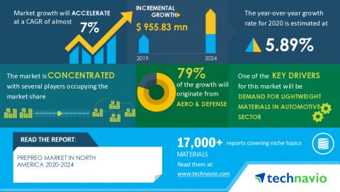 Technavio has announced its latest market research report titled Prepreg Market in North America 2020-2024 (Graphic: Business Wire)
