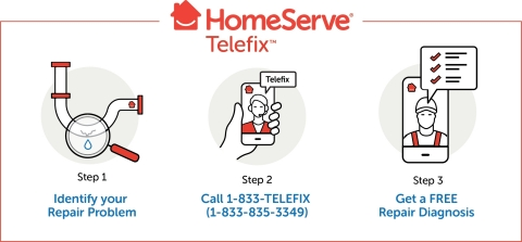 Telefix works in three simple steps. (Photo: Business Wire)
