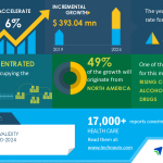 Global Specimen Validity Testing Market 2020-2024 | Evolving Opportunities with Abbott Laboratories and Alfa Scientific Designs Inc. | Technavio