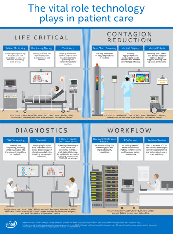 Intel CPUs, server chips, FPGAs and more have a long history of powering medical data centers and devices in hospital rooms. (Credit: Intel Corporation)