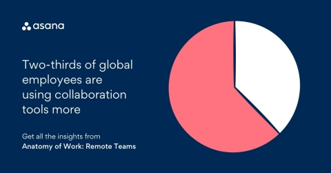 According to Asana's Anatomy of Work: Remote Teams survey, nearly two-thirds of global workers have increased their use of collaboration tools since shifting to remote work. (Graphic: Business Wire)