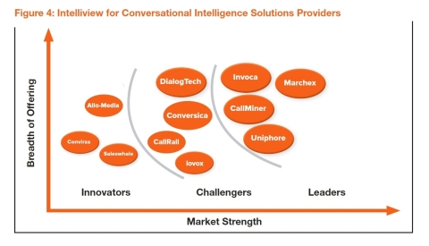 2020 Opus Research Intelliview for Conversational Intelligence Solutions Providers (Graphic: Business Wire)