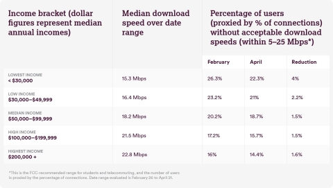 Median download speeds and percent of users without acceptable internet speeds by income bracket. (Graphic: Business Wire)