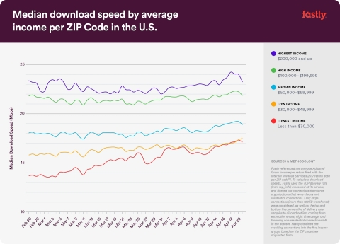 Median download speed by average income per ZIP Code in the U.S. (Graphic: Business Wire)