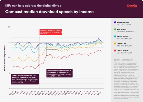 Comcast media download speeds by income. (Graphic: Business Wire)