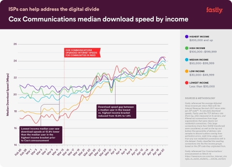 Cox Communications median download speed by income. (Graphic: Business Wire)