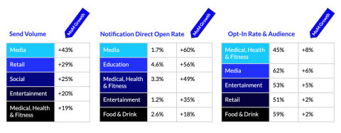 Analyzing growth across app push notifications for February to March 2020 shows that industries and consumers are largely aligned on the most vital, real-time information to receive during the global pandemic. (Graphic: Business Wire)