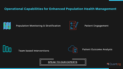 Operational Capabilities for Enhanced Population Health Management